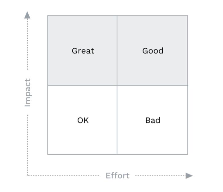 "Image Credit: ""Solving Product Design Exercises,  Artiom Dashinsky """
